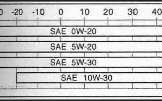 Характеристики моторных масел 0w-20