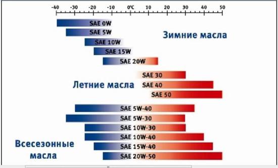 таблица классификации SAE
