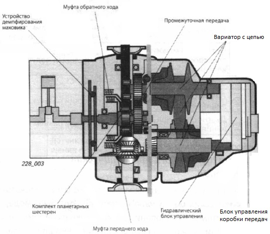 Схема вариатора КПП
