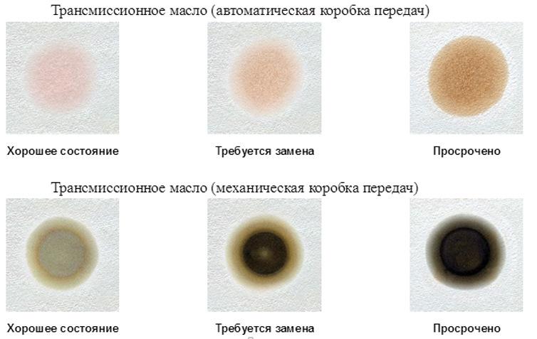 Капельный тест трансмиссионного масла