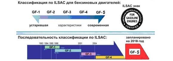 Стандарт масла ILSAC GF-5